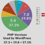 upgrade PHP version for WordPress